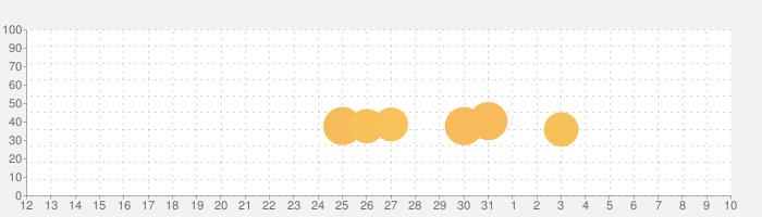 Helix Jumpの話題指数グラフ(4月10日(金))