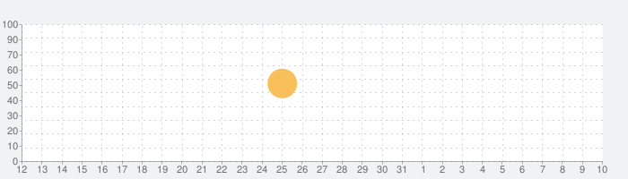 プリモ水の話題指数グラフ(4月10日(土))