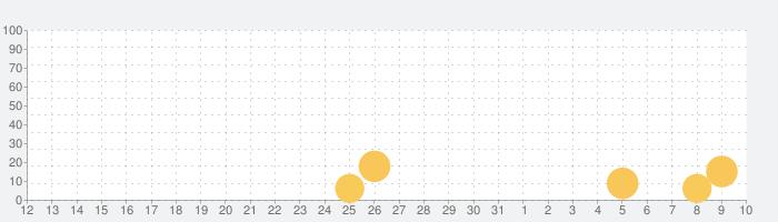 英雄伝説 暁の軌跡モバイルの話題指数グラフ(4月10日(金))