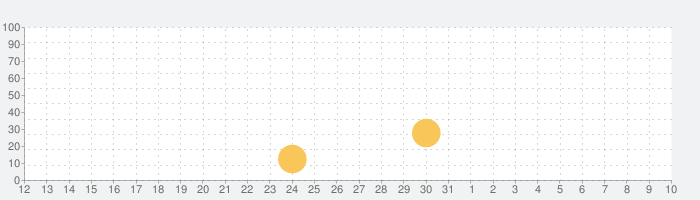 アカツキランドの話題指数グラフ(8月10日(月))