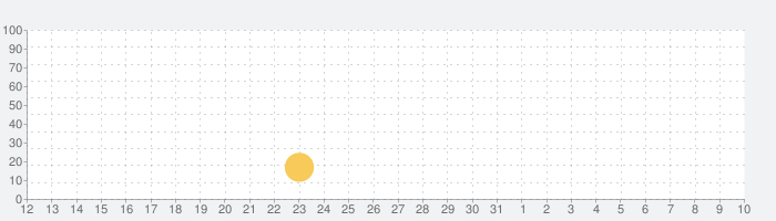 Galaxy Truckerの話題指数グラフ(4月10日(土))