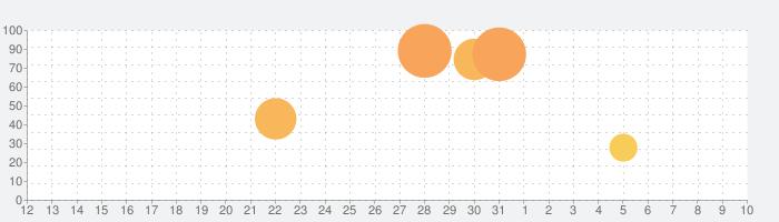 Zombie Night Terrorの話題指数グラフ(4月10日(金))
