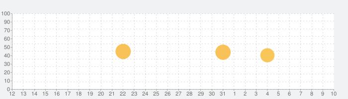 チャクラクレンジング ️の話題指数グラフ(4月10日(金))