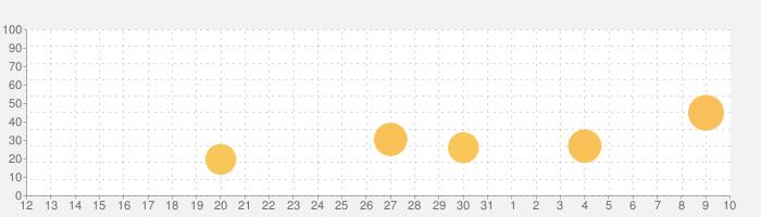 Tayasui Colorの話題指数グラフ(4月10日(金))