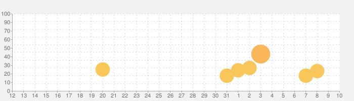 激Jパチスロ トロピカルKISSの話題指数グラフ(4月10日(金))