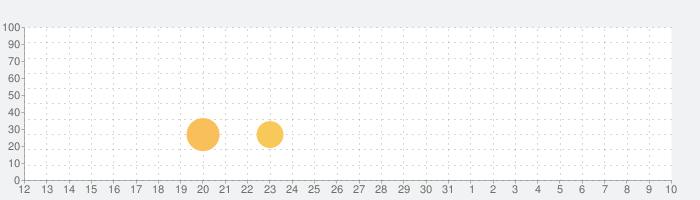 MHD N55 E-seriesの話題指数グラフ(4月10日(金))