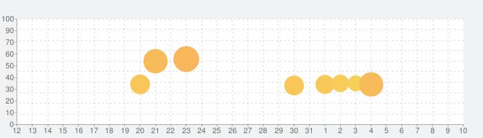 Incrediboxの話題指数グラフ(8月10日(月))