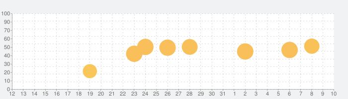 発音ガイド Forvoの話題指数グラフ(8月10日(月))