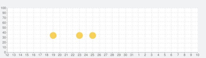 【劇プロ】劇的采配!プロ野球リバーサルの話題指数グラフ(4月10日(金))