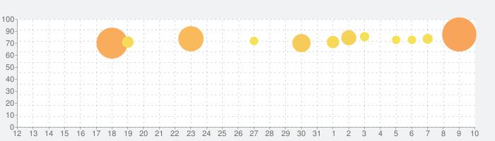 イラストチェイナー - 絵しりとりオンラインお絵かきゲームの話題指数グラフ(8月10日(月))