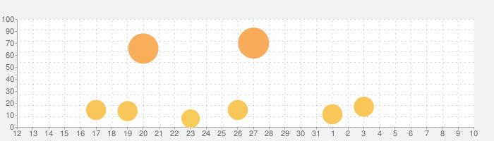 TERA ORIGIN(テラオリジン)の話題指数グラフ(4月10日(金))