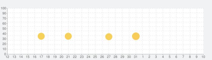 ポケットランド ~ セルフィたちがすむところ ~の話題指数グラフ(4月10日(金))