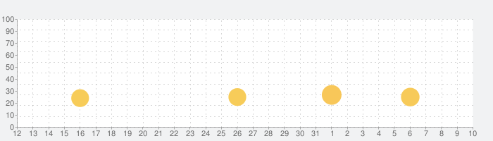 スクール鬼ごっこの話題指数グラフ(4月10日(金))