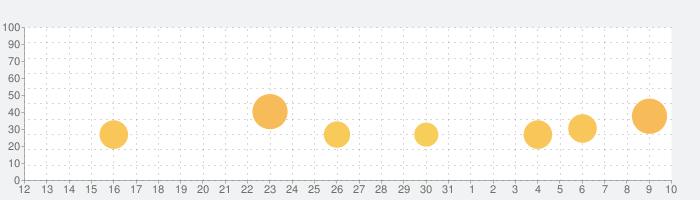 アーミーメン・ストライク:反撃の話題指数グラフ(4月10日(金))