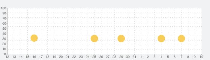 にじいろ牧場の話題指数グラフ(8月10日(月))
