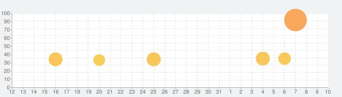 Lara Croft GOの話題指数グラフ(4月10日(金))
