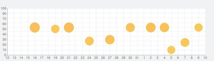 Best Scoreの話題指数グラフ(8月10日(月))