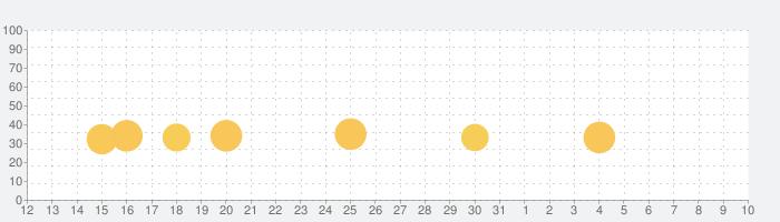 Bloons TD 6の話題指数グラフ(4月10日(金))