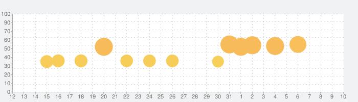カプセルさーばんとの話題指数グラフ(8月10日(月))