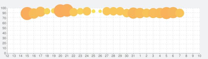 LINE: ガンダム ウォーズの話題指数グラフ(8月10日(月))