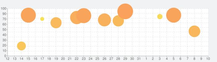 ガンダムブレイカーモバイルの話題指数グラフ(8月10日(月))