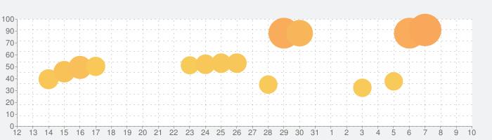 すごい時間割 - 大学生の時間割アプリの話題指数グラフ(4月10日(土))