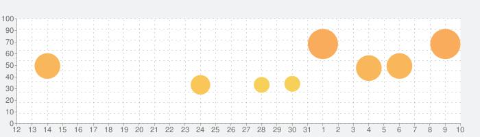 Alto's Adventureの話題指数グラフ(4月10日(金))