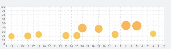 Yの冒険Rの話題指数グラフ(4月10日(金))