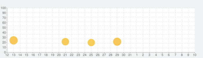 LINE:ドラえもんパークの話題指数グラフ(8月10日(月))