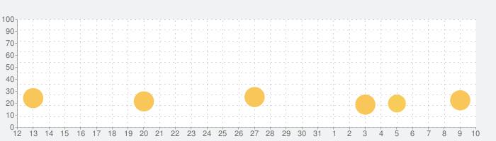 KINGDOM HEARTS Uχ Dark Roadの話題指数グラフ(8月10日(月))