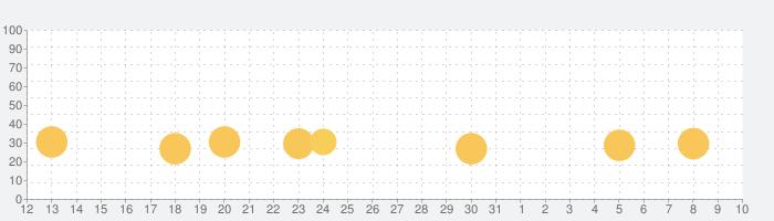 アンノウンナイツの話題指数グラフ(8月10日(月))