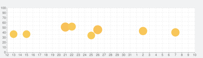 PixBit - Pixel Icon Packの話題指数グラフ(4月10日(金))