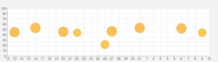 栄養と料理の話題指数グラフ(4月10日(土))
