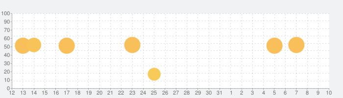 PhotoPillsの話題指数グラフ(4月10日(土))