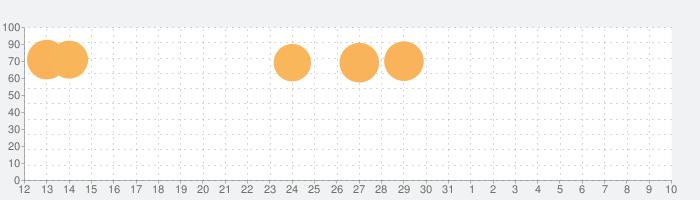 脳トレパズルゲーム - ブレーン Goの話題指数グラフ(4月10日(土))