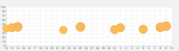ざくざくキング:採掘王国 (Idle Miner T.)の話題指数グラフ(4月10日(金))