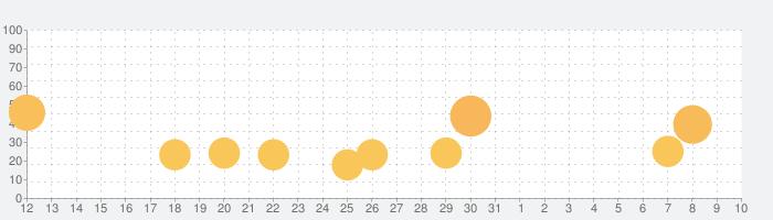 GRISの話題指数グラフ(8月10日(月))