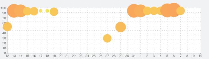 うたわれるもの ロストフラグの話題指数グラフ(8月10日(月))