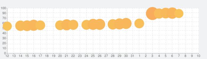 UNO!™の話題指数グラフ(4月10日(金))