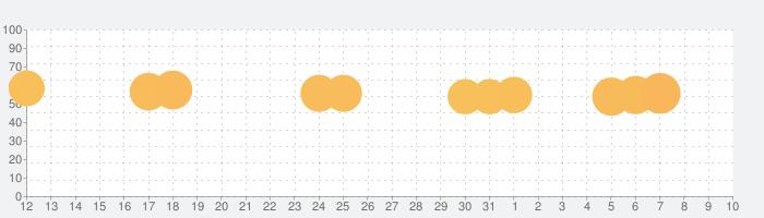 ヒーローズコンバット - Combat of Heroの話題指数グラフ(8月10日(月))