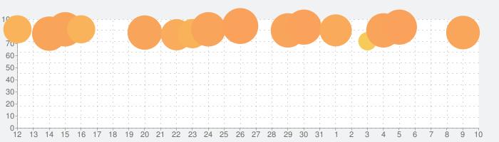 ドラゴンクエストモンスターズテリーのワンダーランドRETROの話題指数グラフ(4月10日(金))