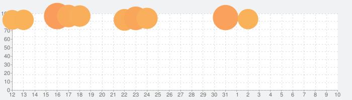 ドラゴンボールZ ドッカンバトルの話題指数グラフ(8月10日(月))