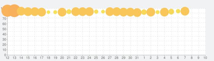 黒い砂漠 MOBILEの話題指数グラフ(8月10日(月))