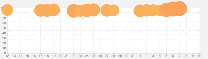 FINAL FANTASY IIIの話題指数グラフ(8月10日(月))