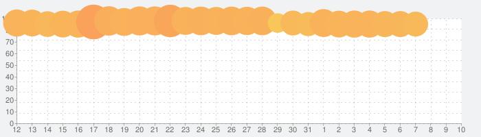 Identity V-2周年の話題指数グラフ(8月10日(月))