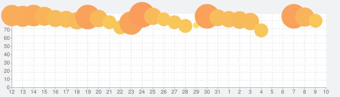 SINoALICE ーシノアリスーの話題指数グラフ(4月10日(金))