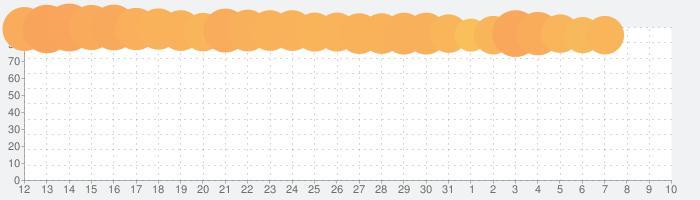 TVer(ティーバー)- 民放公式テレビポータル - 無料で動画見放題の話題指数グラフ(4月10日(金))