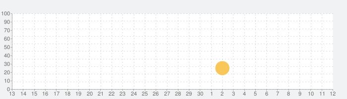 プラントvs. ゾンビ  ヒーローズの話題指数グラフ(5月12日(水))