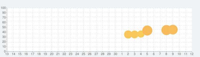 イラスト探偵-謎解き推理ゲーム-の話題指数グラフ(5月12日(水))