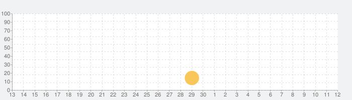 英語で学ぶ「三匹の子ぶた」の話題指数グラフ(5月12日(水))